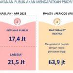 Tabel periode vaksinasi di Indonesia yang akan dilaksanakan mulai Januari 2021 mendatang.